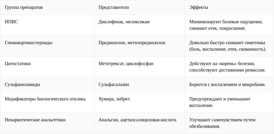 Таблица препаратов для ревматоидного артрита